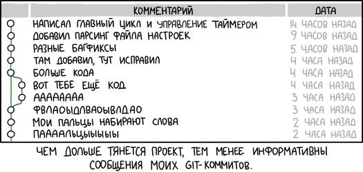 Git-коммит