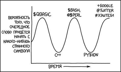 Рунические циклы