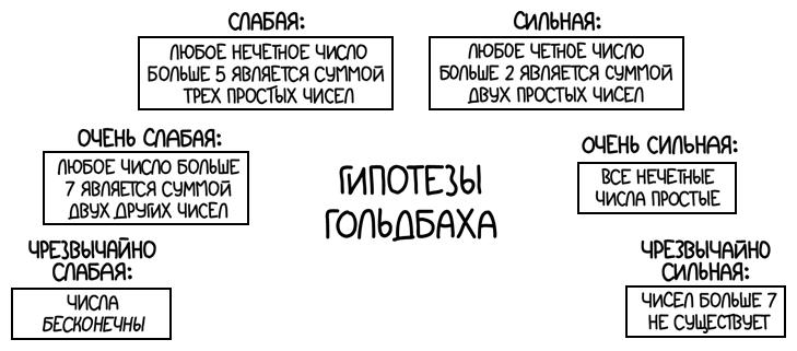 Гипотезы Гольдбаха