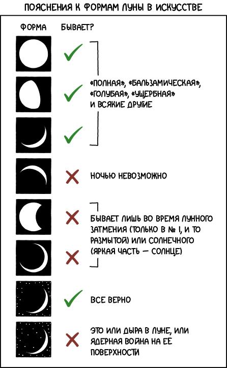 Формы Луны