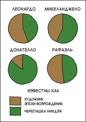 Черепашки Ниндзя