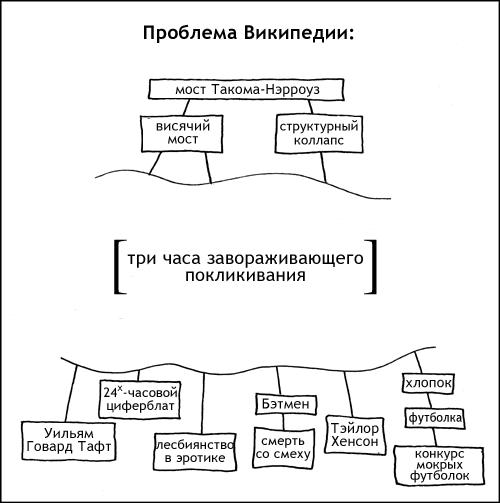 Проблема Википедии