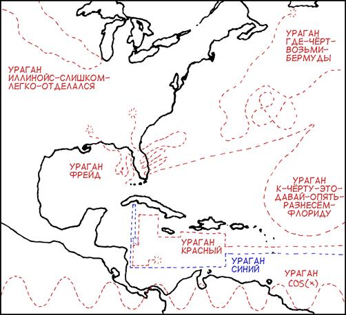 Надвигающиеся ураганы