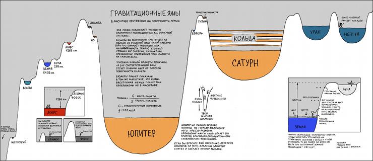 Гравитационные ямы