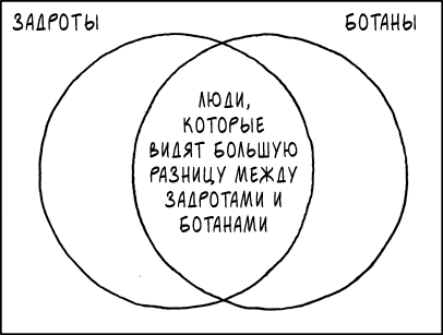 Задроты и Ботаны