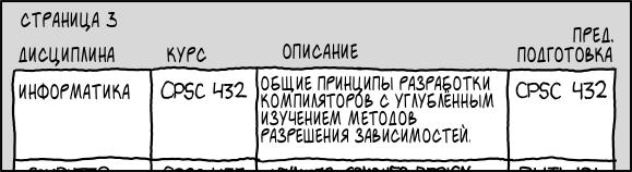 Зависимости